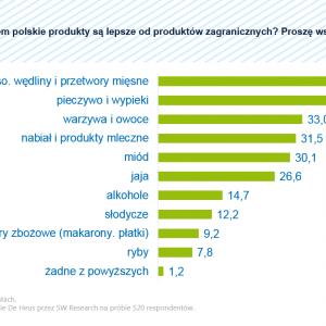 Czy Polska żywność ma szansę odnieść sukces za granicą?